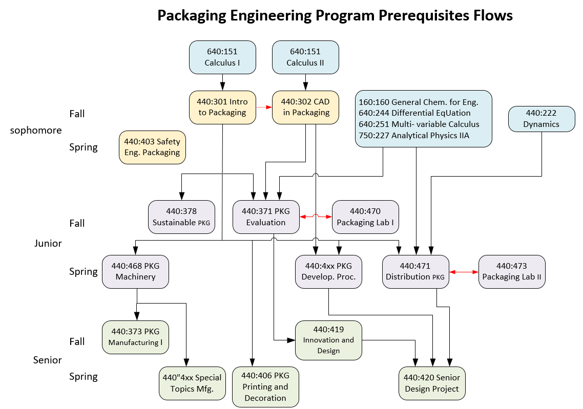 Packaging Eng Prerequisites flow_0.PNG